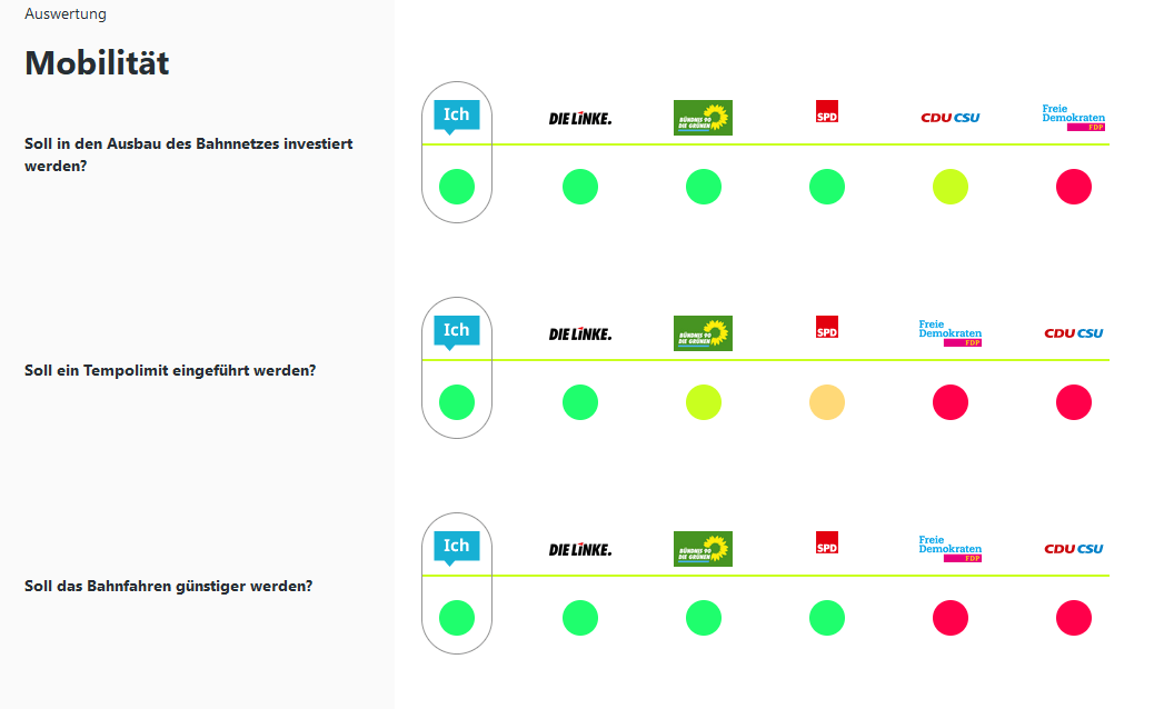 Beispielergebnis vom Klimachecker am Thema Mobilität